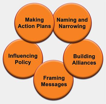 Taking Action Workshops